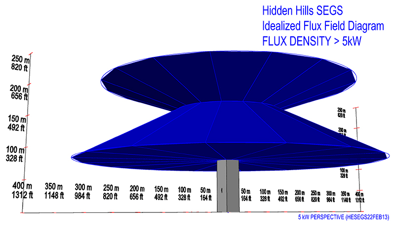solar flux crescent dunes power tower bird deaths mortality Bird Bone Diagram cec diagram of operational solar flux of a lesser intensity 5 kilowatts per square meter that may singe feathers and possibly blind birds passing