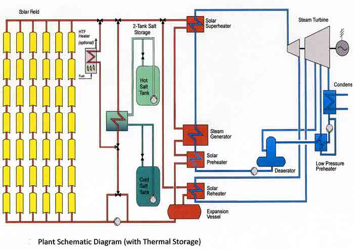 solar power diagram house. solar power diagram house. solar power energy diagram.
